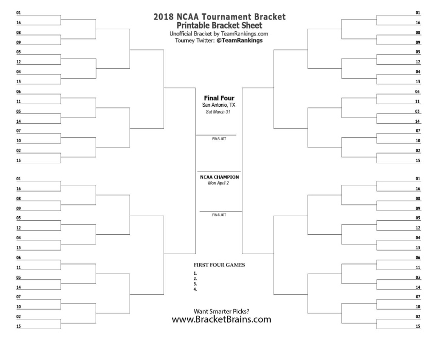Beware the Ides of March Bracketology